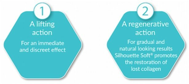 a lift action and regenerative action of silhouette soft thread lift